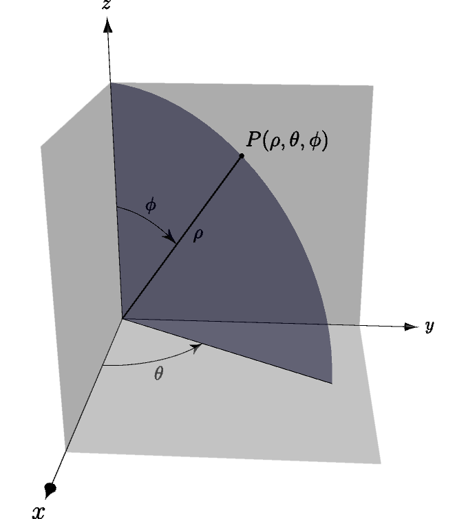 Spherical Coordinates in Matlab