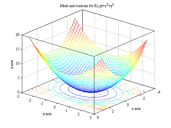 Contour Maps in Matlab