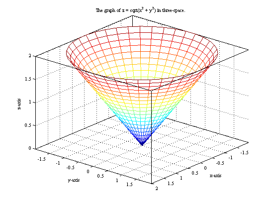 Cylindrical Coordinates in Matlab