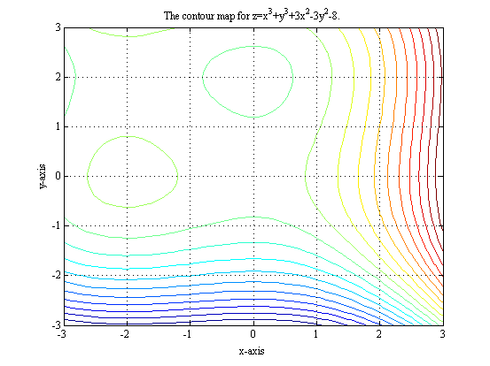 Max, Min, and Saddles in Matlab