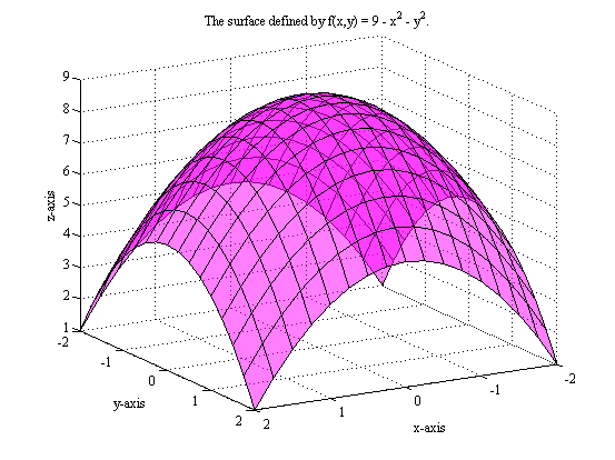 Partial Derivatives In Matlab